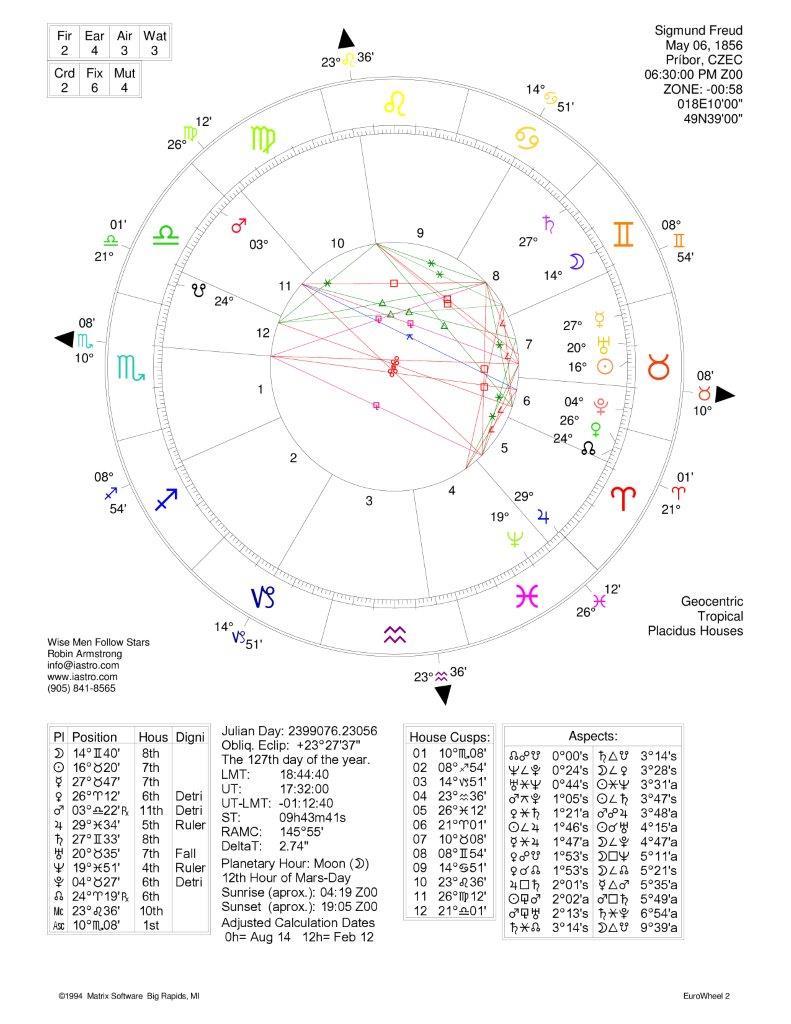 Freud-Sigmund: Natal Chart 1