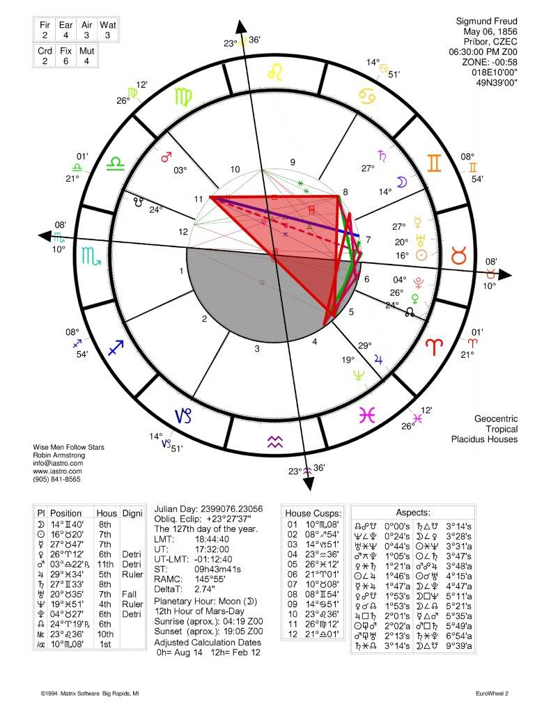 Freud-Sigmund Horoscope touched up!
